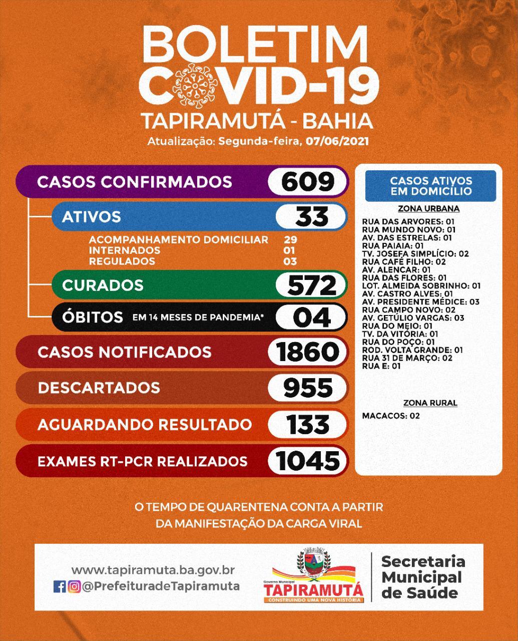Secretaria de Saúde informa boletim do Coronavírus em Tapiramutá